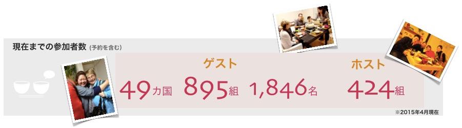 NAGOMI VISITに参加したゲスト、ホスト数