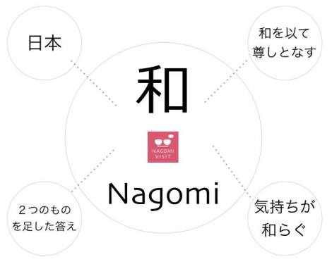 私たちNagomi Visitは、旅行者と生活者という2つの存在が出会い、日本の食を囲みながら穏やかに交流をするプログラム。異なる文化背景を持つ人々が、言葉や国を超えてお互いを認め合い尊敬し合う社会を目指しています。
