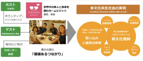 NAGOMI VISIT が実施する「世界中の旅人と食卓を囲むホームビジット」は「価値あるつながり」を増やし多文化共生社会を目指す具体的な手段です。