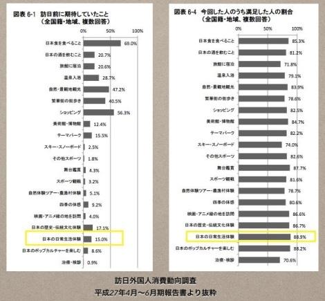 「日本の日常生活体験」に満足した人の割合は88.9%で第1位。